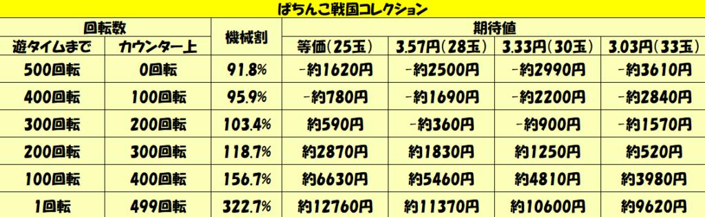 「ぱちんこ戦国コレクション」天井期待値-1