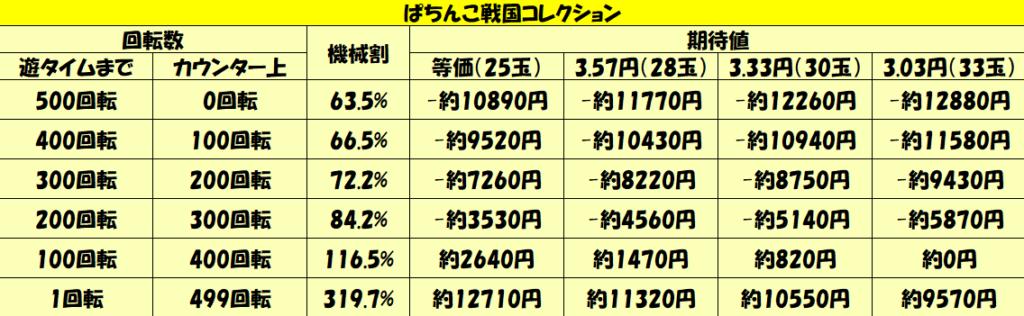 「ぱちんこ戦国コレクション」天井期待値-10