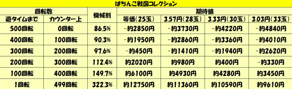 「ぱちんこ戦国コレクション」天井期待値-3