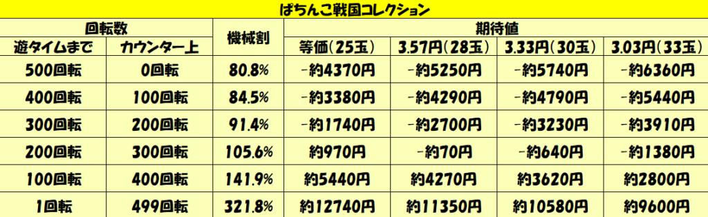 「ぱちんこ戦国コレクション」天井期待値-5