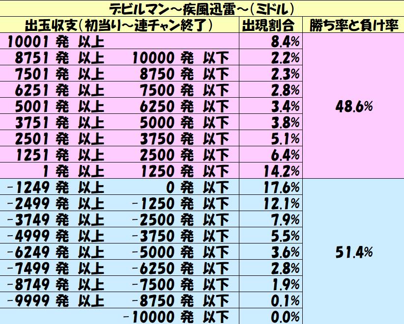 ミドル「デビルマン~疾風迅雷~(ミドル)」勝率10000