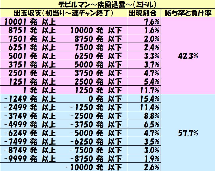 ミドル「デビルマン~疾風迅雷~(ミドル)」勝率1250