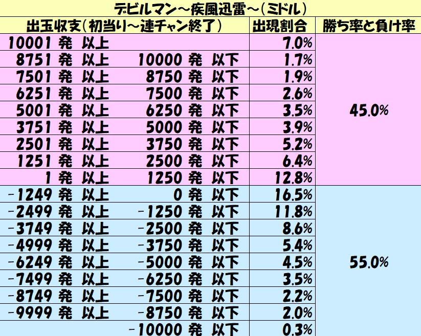 ミドル「デビルマン~疾風迅雷~(ミドル)」勝率5000