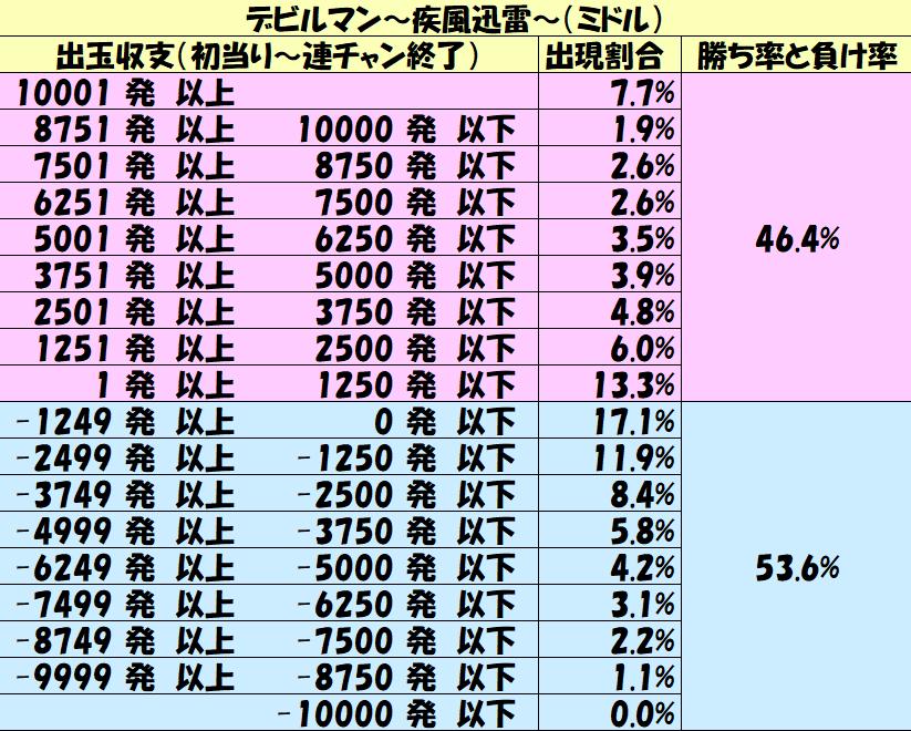 ミドル「デビルマン~疾風迅雷~(ミドル)」勝率7500