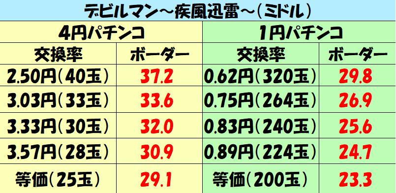 ミドル「デビルマン~疾風迅雷~(ミドル)」ボーダー10000
