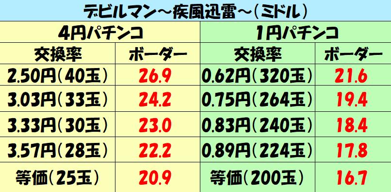 ミドル「デビルマン~疾風迅雷~(ミドル)」ボーダー2500