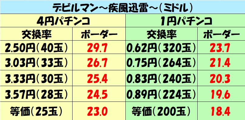 ミドル「デビルマン~疾風迅雷~(ミドル)」ボーダー5000